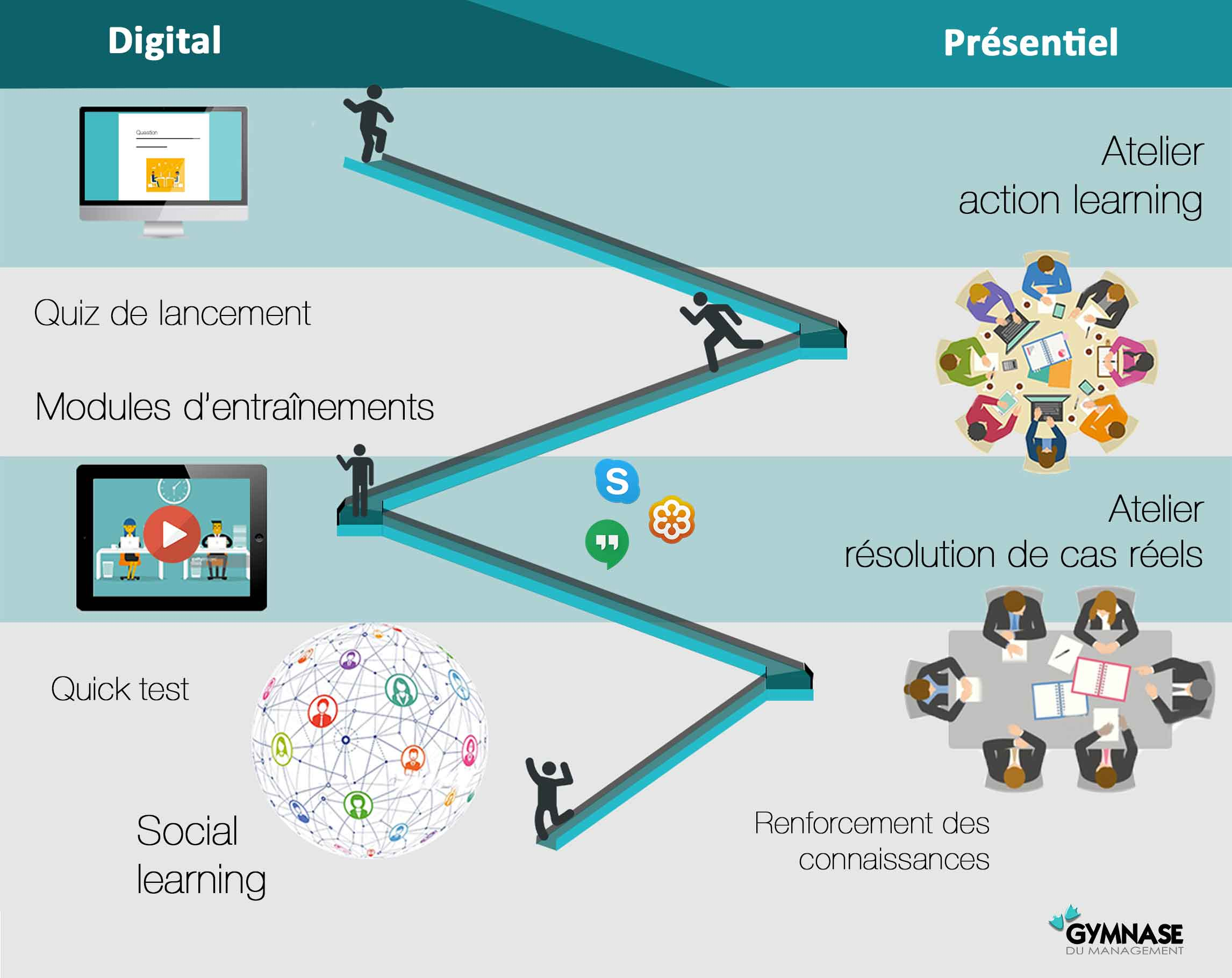 Parcours blended learning
