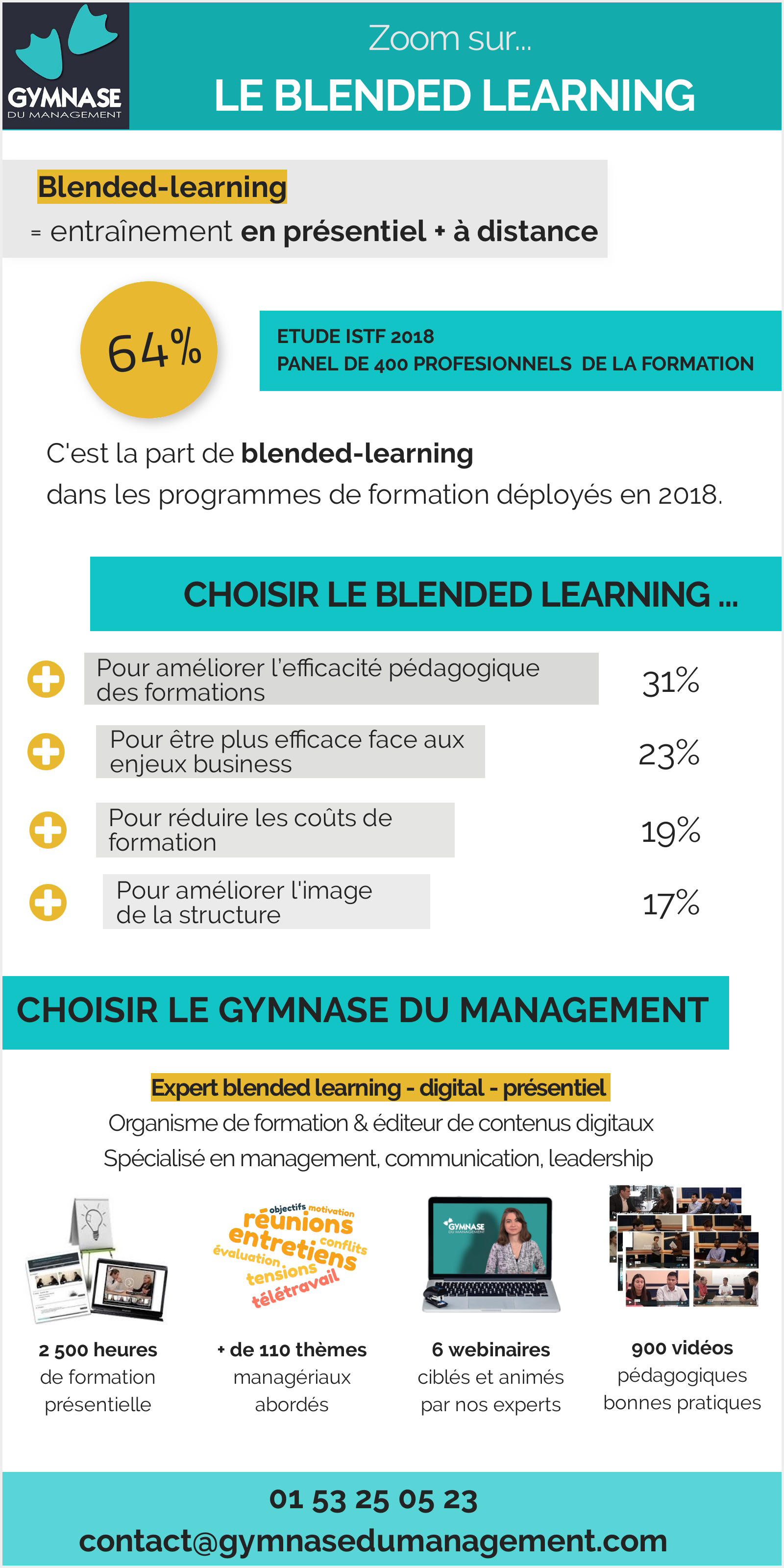 Infographie-Blended-learning-Gymase-du-Management